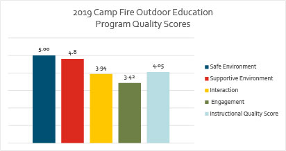 2019 Outdoor Education Program Quality scores Chart