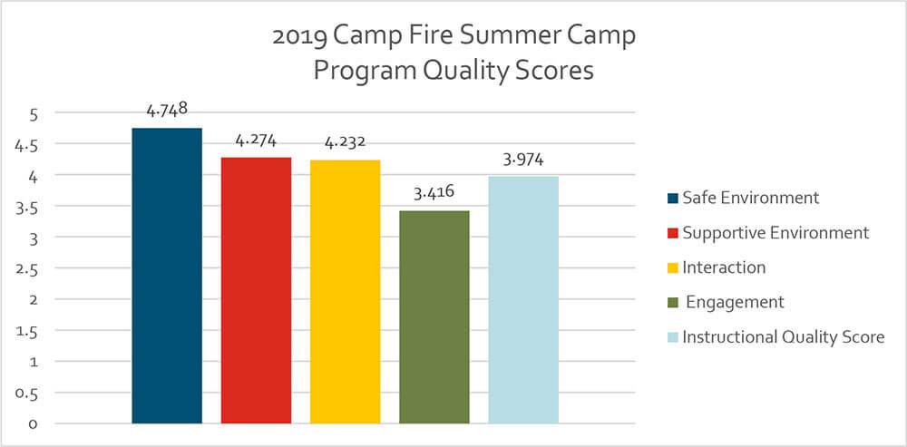 2019 summer camp program quality scores