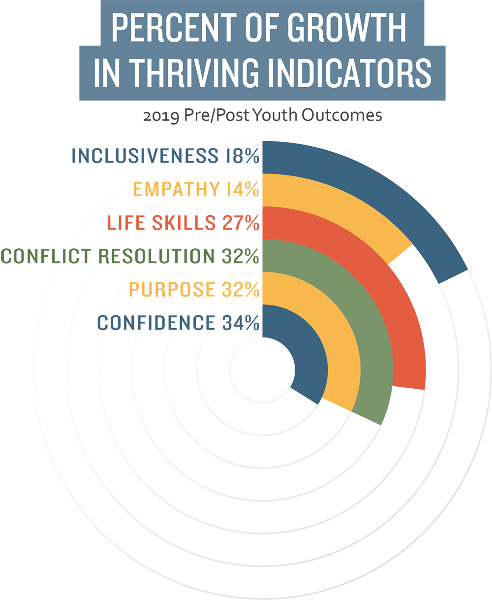 Percent of growth in thriving indicators