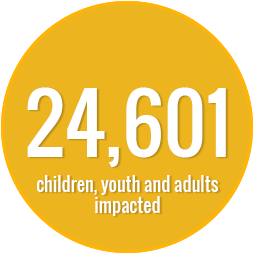 24,601 children, youth and adults impacted