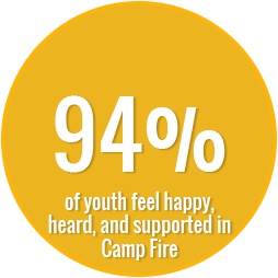 94% of youth feel happy heard and supported in camp fire